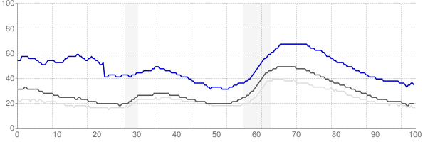 Fresno, California monthly unemployment rate chart